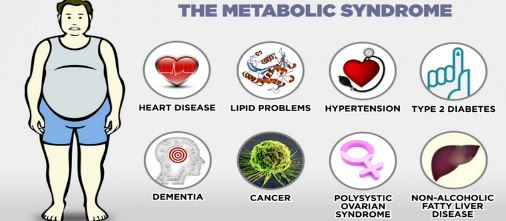 Poor health and metabolic syndrome